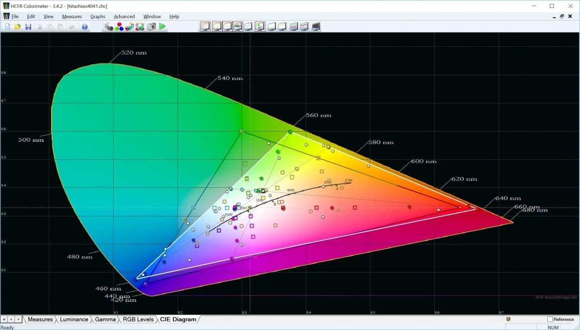 Przykładowe pokrycie przestrzeni kolorów przez projektor Hitachi.
