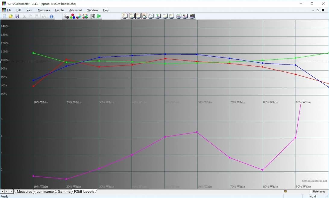 Fabryczne poziomy barw RGB zmierzone dla projektora Epson wypadają całkiem nieźle.