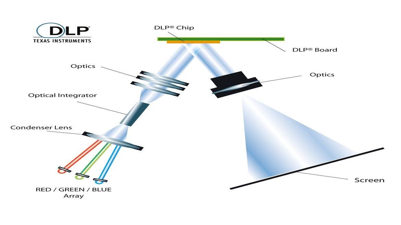 Zasada działania projektora DLP