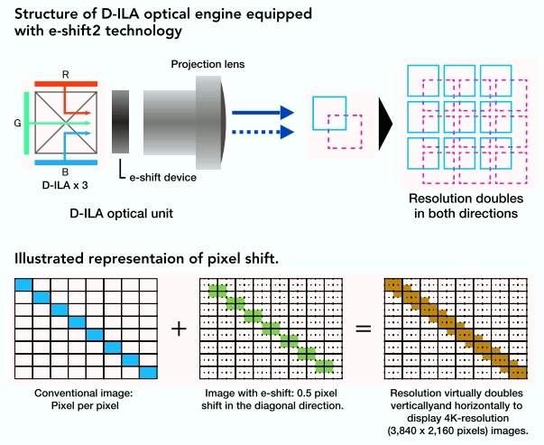 Mechanizm działania funkcji e-shift w projektorach JVC