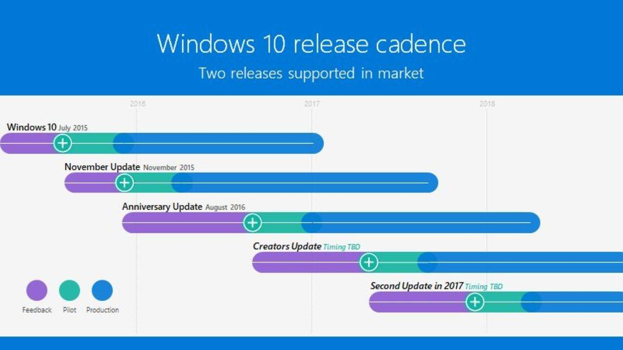 Windows 10 otrzyma dwie aktualizacje w 2017 roku