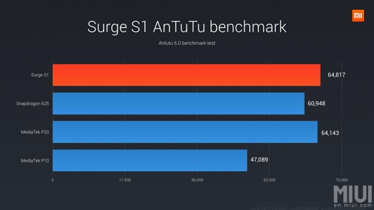 Xiaomi Mi 5C z własnym procesorem Surge S1. Qualcomm i MediaTek idą w odstawkę