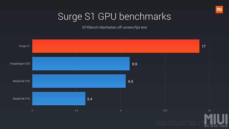 Xiaomi Surge S1 - wydajność