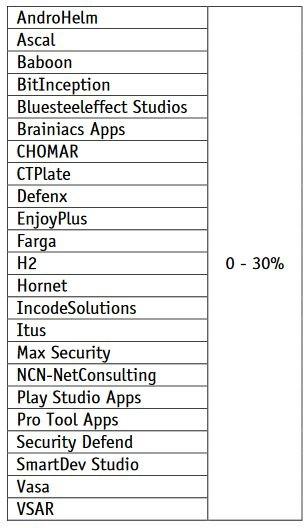 Android: najlepsze i najgorsze antywirusy. Test 110 aplikacji