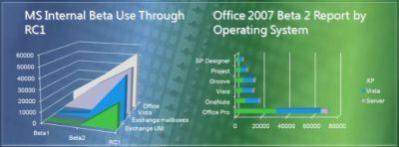 """Wykresy """"przyjmowania się"""" Visty i Office 2007 wśród pracowników Microsoftu (źródło: Windows Vista Blog)"""