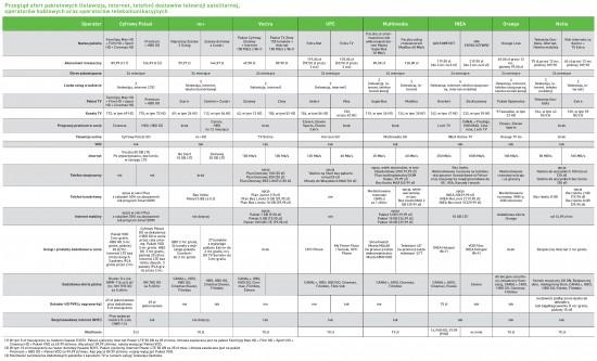 Przegląd ofert pakietowych dostawców telewizji satelitarnej, operatorów kablowych oraz operatorów telekomunikacyjnych.