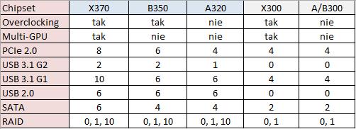 Nowe chipsety AMD różnią się w zasadzie jedynie zestawem odblokowanych funkcji.