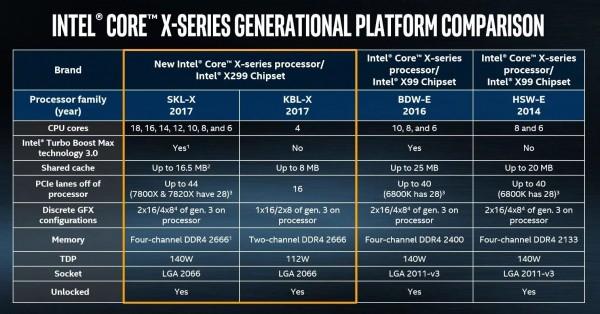 chipset X299 vs chipset X99