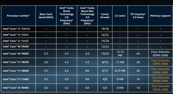 Rodzina Intel Core X
