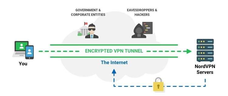 Zasada działania tunelu VPN na stronie NordVPN