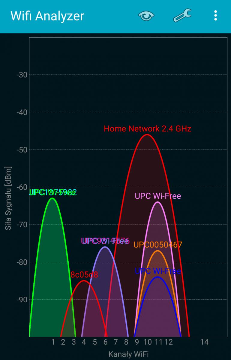 Wifi Analyzer od farproc to jedno z wielu dobrych narzędzi do analizy sieci Wi-Fi dostępne w sklepie Google Play. Wystarczy smartfon, aby sprawdzić, jakie sieci działają w pobliżu, w jakim zakresie częstotliwości i na jakich kanałach.
