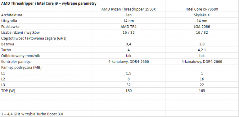 AMD Threadripper i Intel Core i9 – wybrane parametry