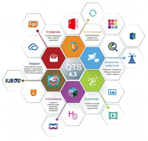 QTS 4.3.4  – ukryta siła serwera - QNAP NAS
