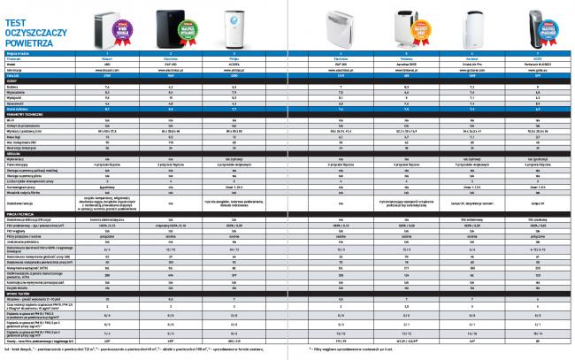 Test oczyszczaczy powietrza - tabela z wynikami testu.