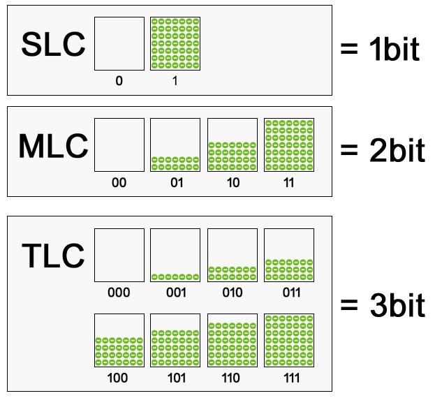 Porównanie technologii zapisu MLC, SLC i TLC.