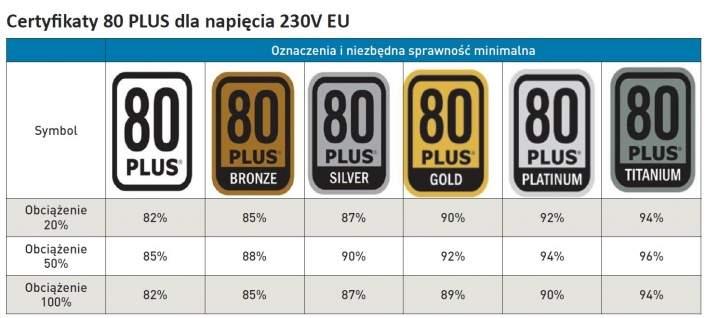 Certyfikaty 80 Plus.