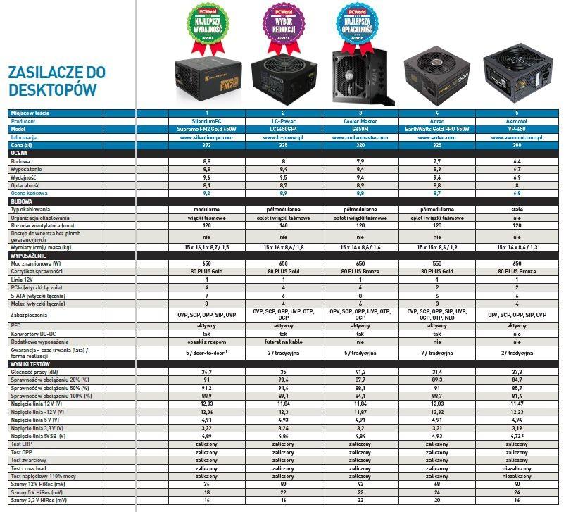 Zasilacze komputerowe o mocy 550-560 W