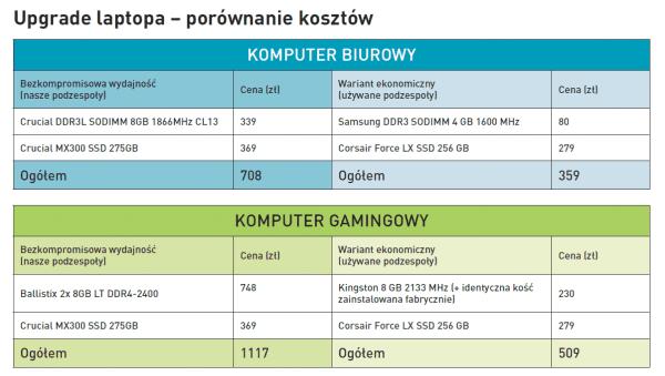 Upgrade laptopa - porównanie kosztów.