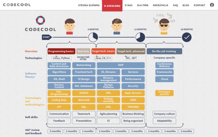 12-miesięczny intensywny kurs w szkole Codecool obejmuje naukę praktycznego wykorzystania rożnych języków programowania, technologii i narzędzi. Szkoła kładzie też na rozwój umiejętności miękkich z zakresu komunikacji, pracy w grupie czy prowadzenia projektów.