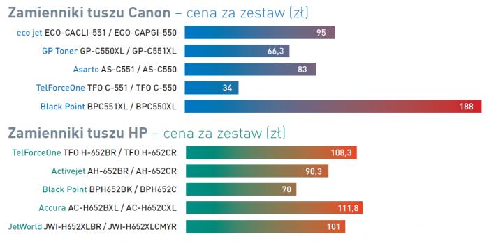 Zamienniki tuszów HP i Canona - ceny zestawów.