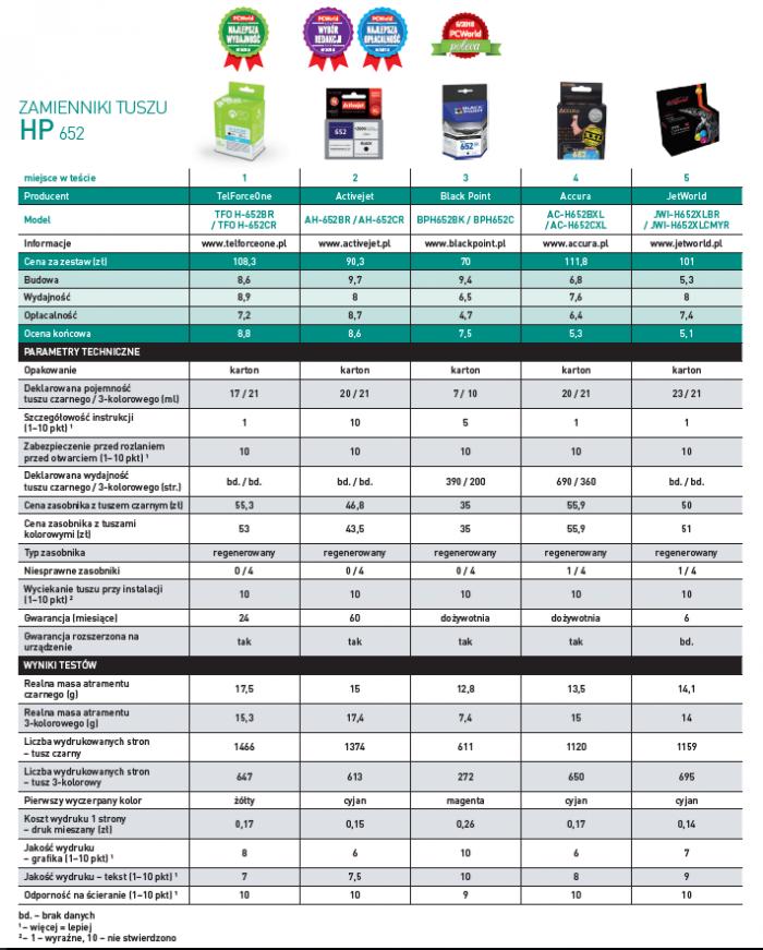 Ranking zamienników tuszów do drukarek HP