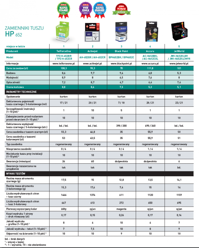 Zamienniki tuszu HP 652 - wyniki testów.