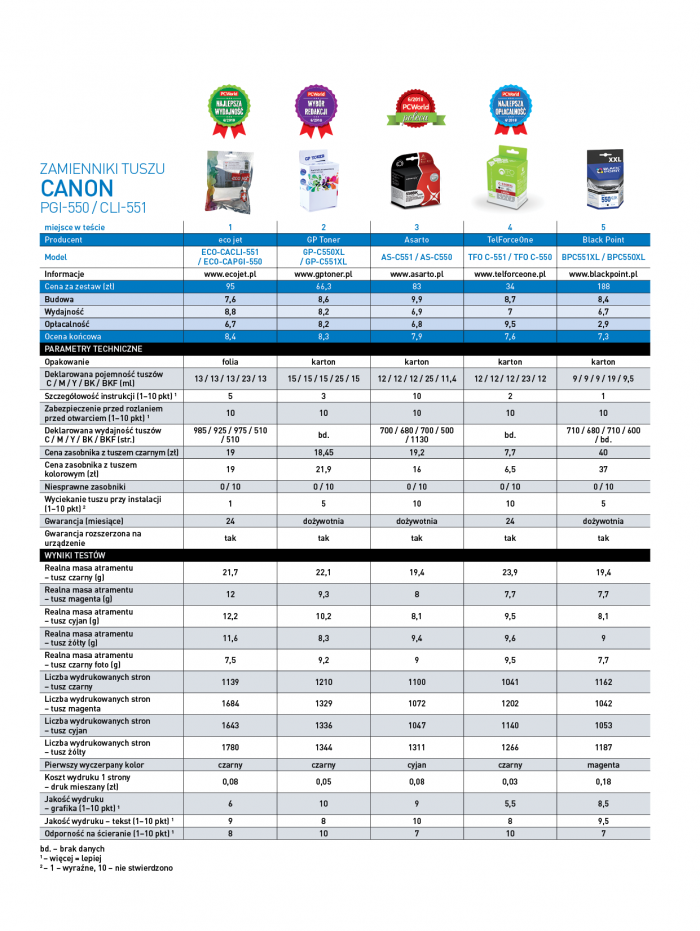 Zamienniki tuszów do drukarek Canon - wyniki testów.