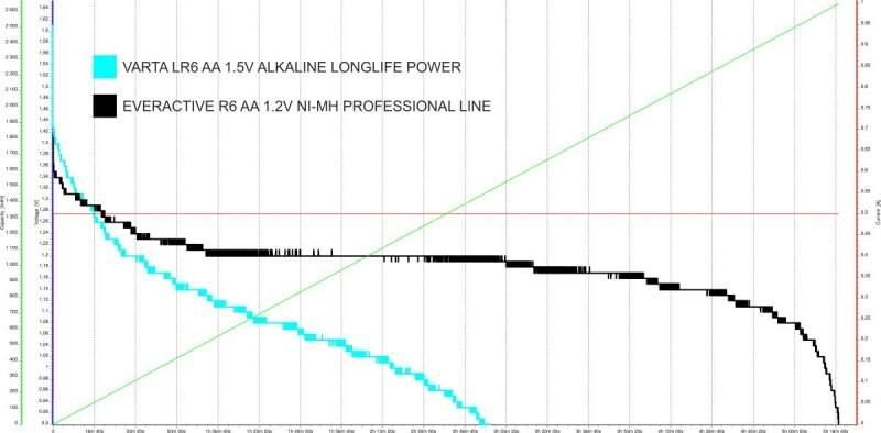 Ilustracja 5: Porównanie charakterystyki rozładowania wysokiej jakości akumulatorka Ni-MH oraz wzmocnionej baterii alkalicznej.