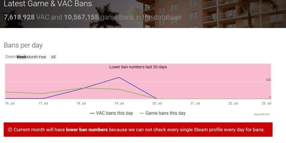 Potężny skok banów dla użytkowników Steam