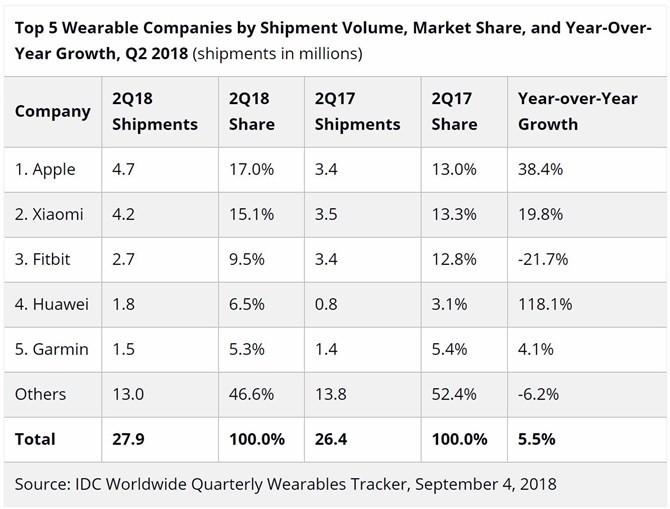 Ranking producentów smartwatchy (II kw. 2018) według IDC