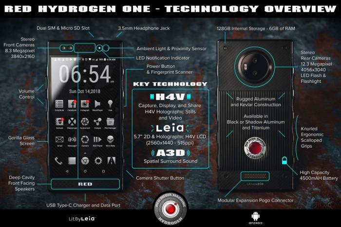 Smartfon RED Hydrogen One - infografika. Źródło: phfx.com