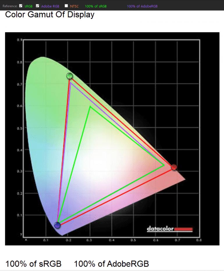 100-procentowe pokrycie przestrzeni sRGB i AdobeRGB pozwala na wykorzystanie pełnego potencjału programów graficznych.