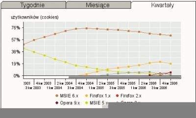 Popularność przeglądarek w Polsce. Źródło: ranking.pl