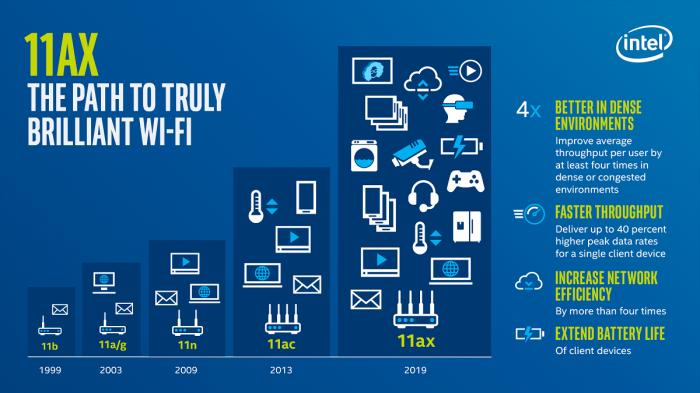 Ewolucja standardów WiFi