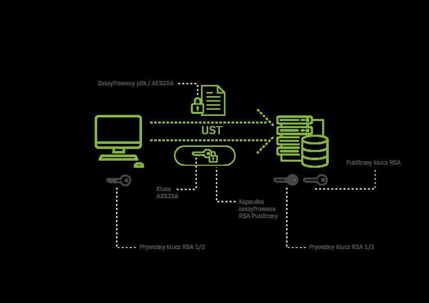 Schemat szyfrowania plików i wymiany kluczy.