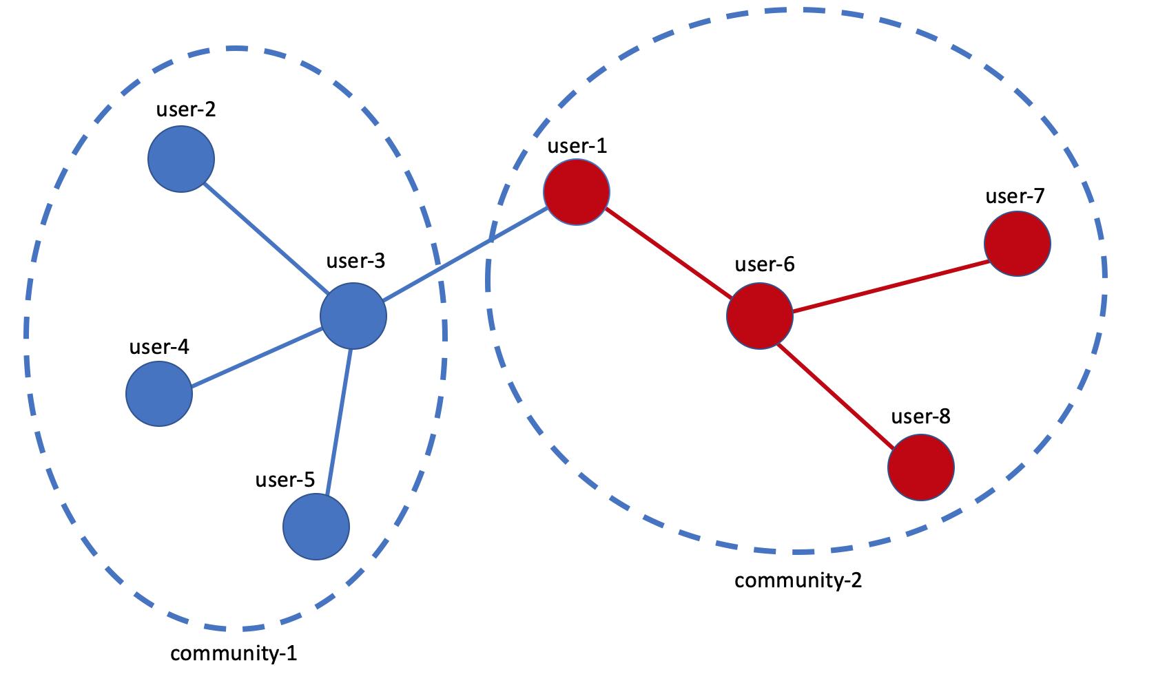 Mapowanie współzależności  między użytkownikami za pomocą narzędzia wizualizacyjnego Gephi.Użytkownicy wchodzą w interakcję poprzez wspominanie o sobie, komentowanie lub odpowiadanie na komentarze
