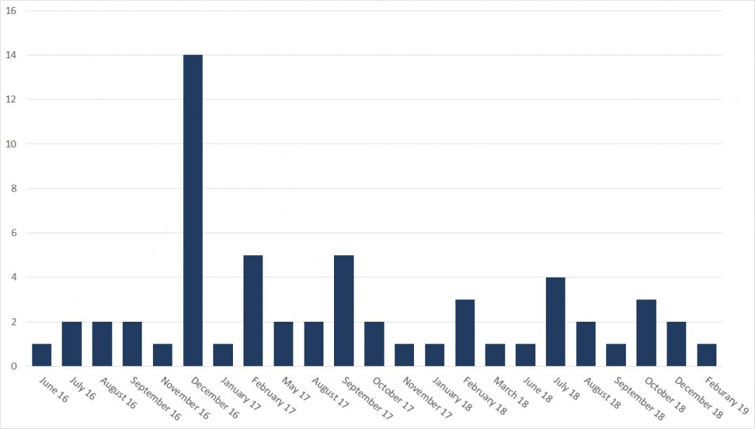 Ataki Elfin w latach 2016-2019