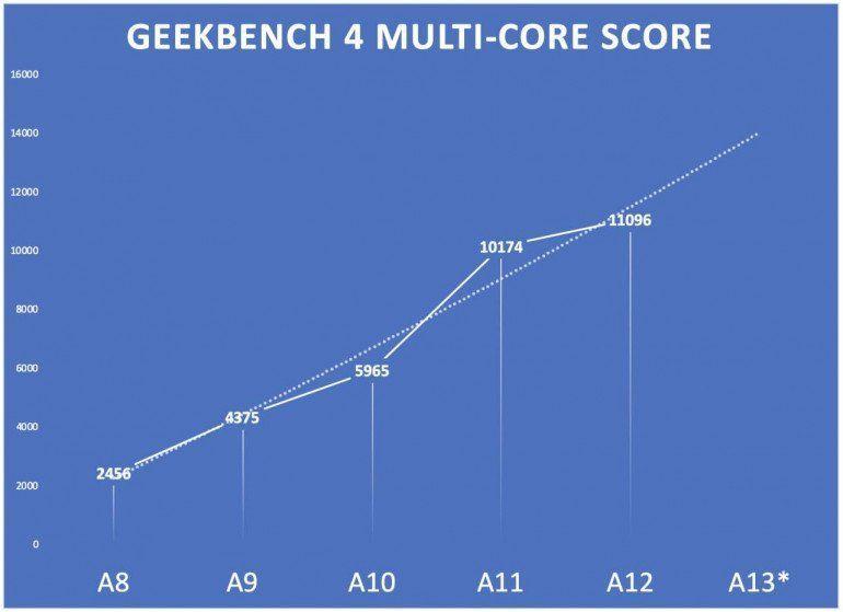 Apple A13 - czego możemy się spodziewać po nowym procesorze