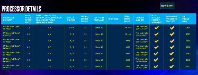 Intel wprowadza 18 nowych procesorów Intel Core 9 generacji