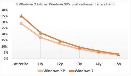 Windows 7 jeszcze długo nie odejdzie
