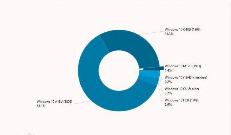 Windows 10 w wersjach. Źródło: AdDuplex