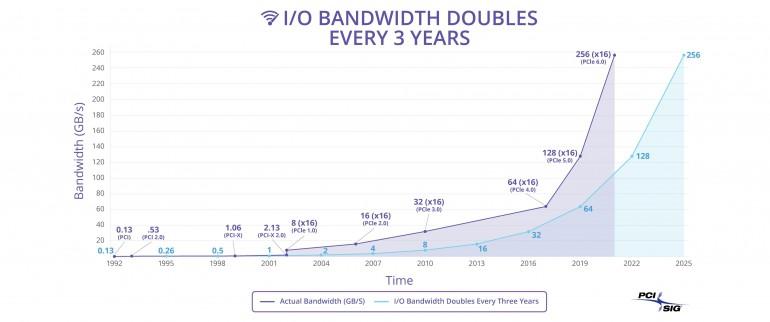 PCI Express 6.0 w 2021 roku