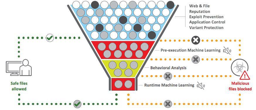 Schemat działania OfficeScan