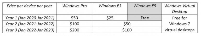 Windows 7: Microsoft oferuje darmowe wsparcie dla biznesu