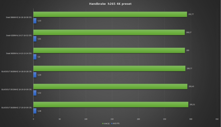 Patriot VIPER BLACKOUT 3600 - test pamięci dla Ryzena 3000 HYNIX C-DIE