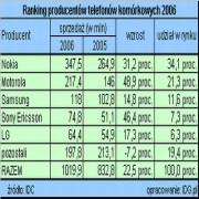 Miliard telefonów w 2006 r.
