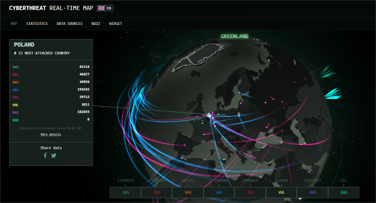 Według danych zbieranych przez moduły Kasperskiego, na początku października #Polska była na 23 miejscu, wśród najczęściej atakowanych krajów świata#. Aktualizowana w czasie rzeczywistym mapa zagrożeń Kasperskiego dostępna jest pod adresem www.cybermap.kaspersky.com.
