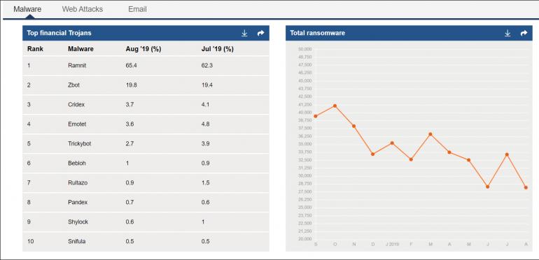 Symantec, producent m.in. programu #Norton 360#, publikuje comiesięczny raport na temat aktualnych zagrożeń w sieci. W sierpniu, podobnie zresztą jak w poprzednich miesiącach, najbardziej aktywnymi trojanami finansowymi były #Ramnit# (65,4%) oraz #Zbot# (19,8%). Raport jest dostępny w sieci.