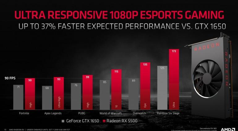 Источник: AMD