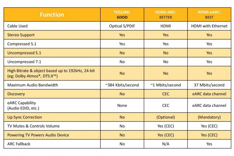 Źródło: HDMI Licensing, LLC via techhive
